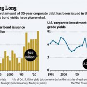 Corporate Debt markets are cheap right now