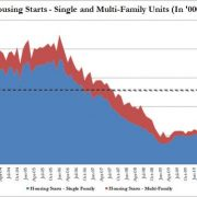Housing Starts hits it out of the park – up 15%