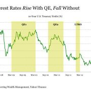 QE and Interest Rates – The Fed needs to be called on this bluff