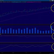 Is Distribution setting in on the SPY Charts
