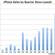 Apple – a Growth or Value stock